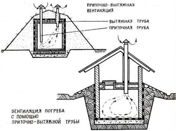 как улучшить вентиляцию в погребе