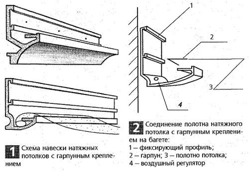 Натяжной потолок своими руками: монтаж тканевого и ПВХ потолка