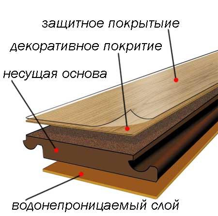 Укладка ламината на бетонный пол своими руками: рекомендации (видео и фото)