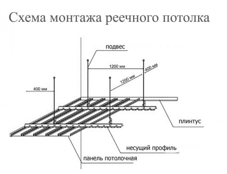 Как установить реечный потолок: порядок работ