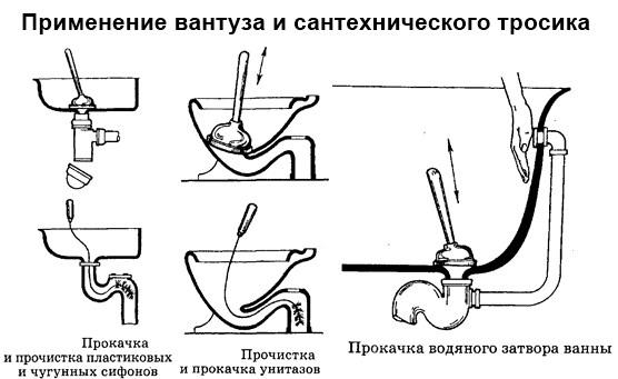 Как ликвидировать засор с системе канализации: основные способы
