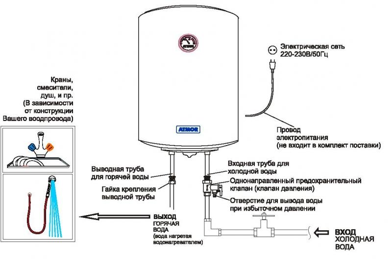 Все тонкости и конструктивные особенности водонагреваетелей