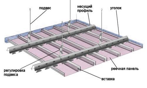 Установка светильников в реечный потолок своими руками