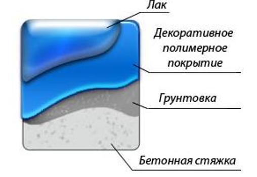 Наливной пол своими руками пошаговая инструкция