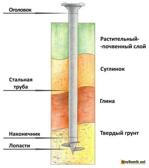 Фундамент на винтовых сваях – типы, виды, характеристики