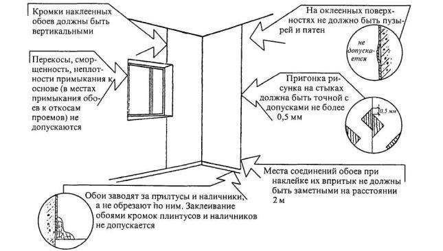 Как клеить обои в углах комнаты правильно: инструкция