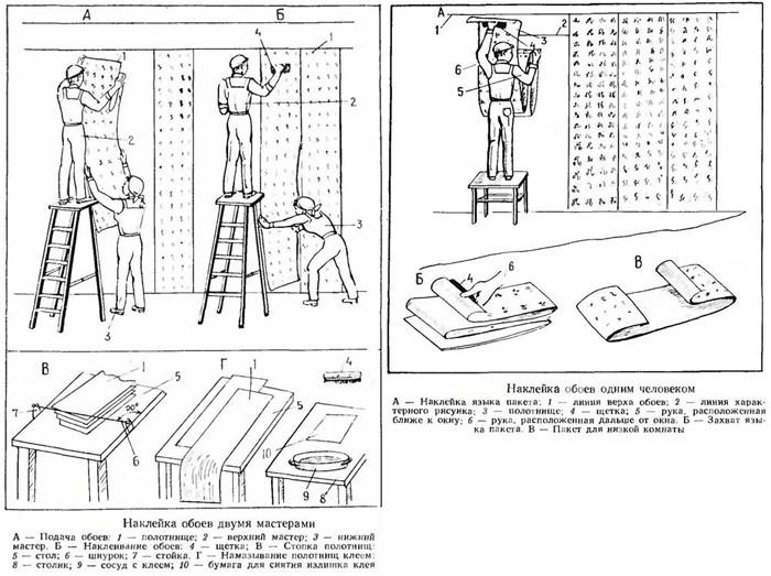 Как наклеить обои на гипсокартон: инструменты, алгоритм работы