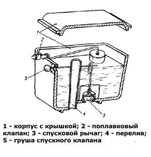 Как производится регулировка сливного механизма в бачке унитаза