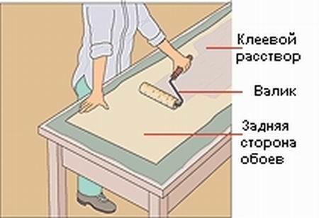Как правильно клеить флизелиновые обои: оклейка углов, подгон рисунка