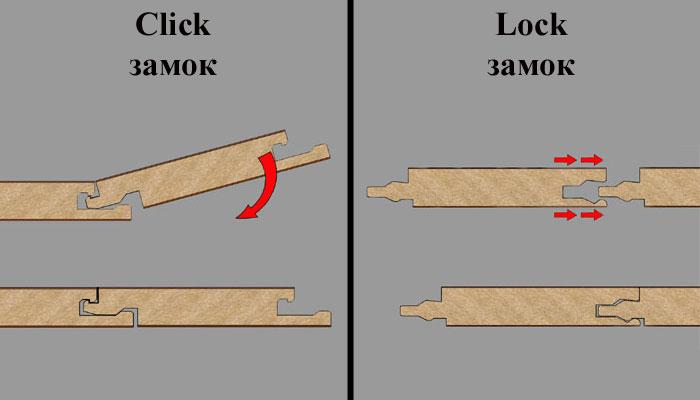 Инструкция по укладке ламината: способы соединения панелей