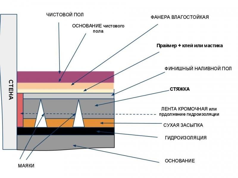 Наливные полы 3д: структура, технология и особенности укладки, схемы установки (видео)