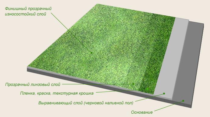 Технология заливки наливного пола: подготовка основания, устройство покрытия