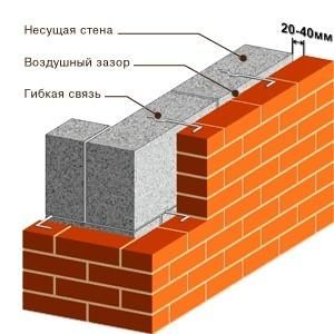 Отделка стен кирпичом: инструменты, материалы, советы по укладке