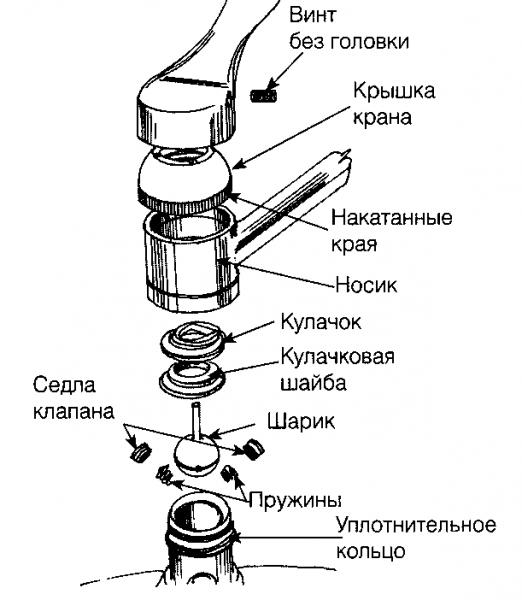 Типы конструкций кухонных смесителей
