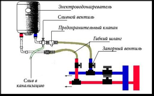 Инструкция по применению электрических накопительных водонагревателей