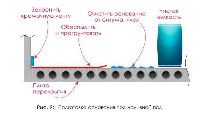 Расчет необходимого количества смеси для наливного пола на 1м2 стяжки