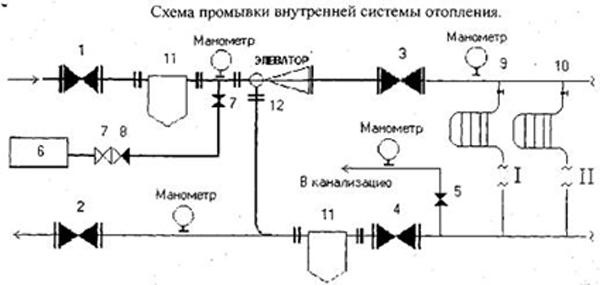 Методы опрессовки отопительных систем