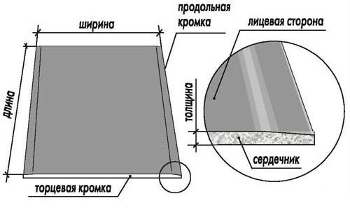 Монтаж потолка из гипсокартона своими руками: инструкция